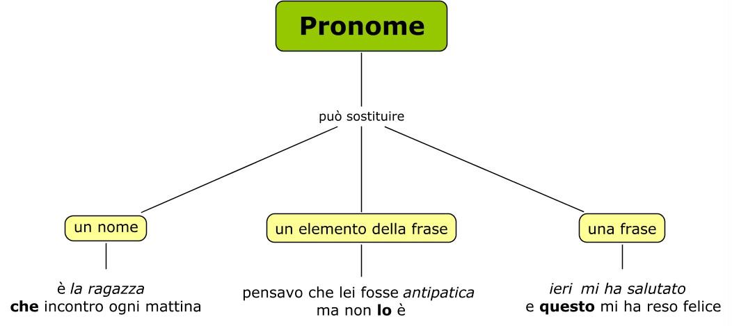 pronome funzione